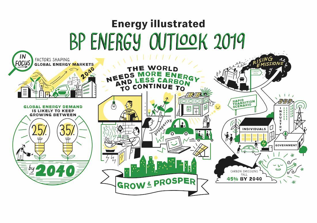 BP-Energy-Outlook-2019-2